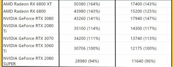 英伟达GeForce RTX 3060 Ti性能测试揭晓